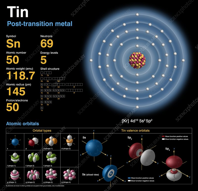 Tin  Atomic Structure - Stock Image - C018  3731