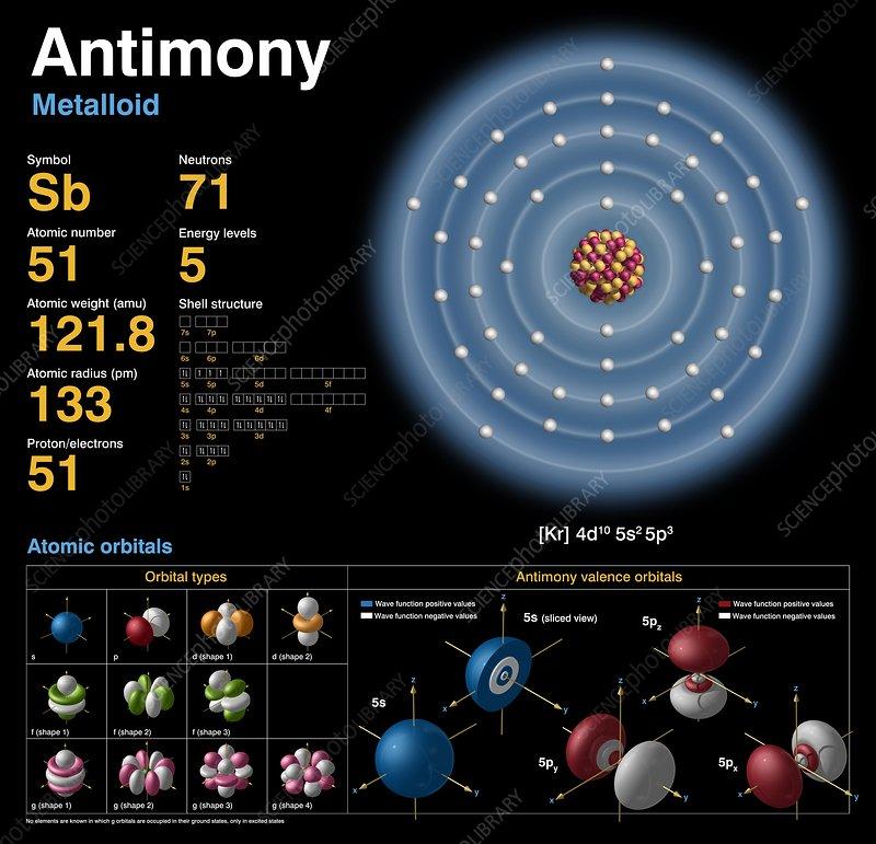 Antimony, atomic structure