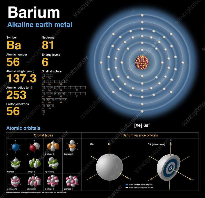 Barium Atomic Structure Stock Image C0183737 Science Photo Library