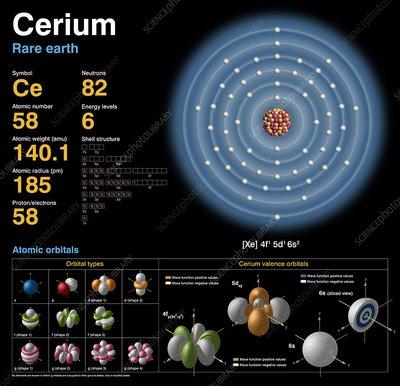Cerium Atom Cerium atomic Cerium Atom