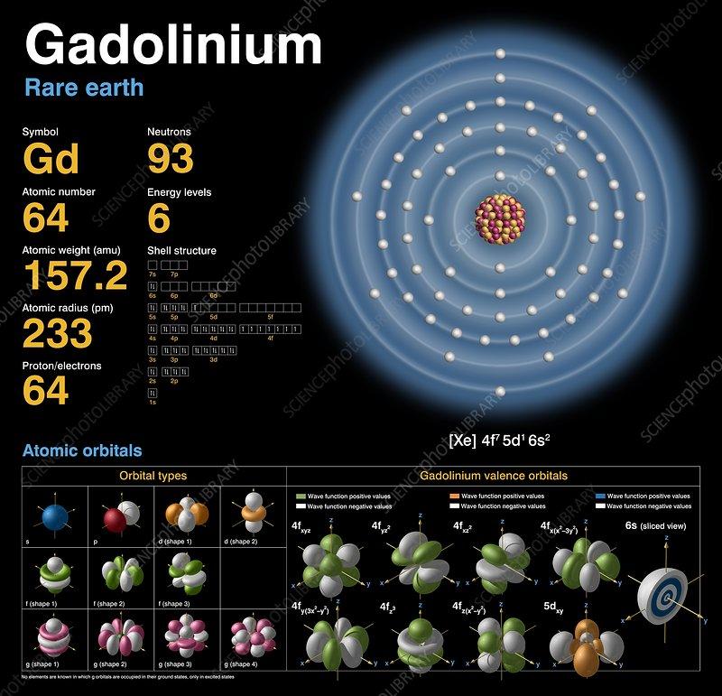 Gadolinium  Atomic Structure - Stock Image C018  3745
