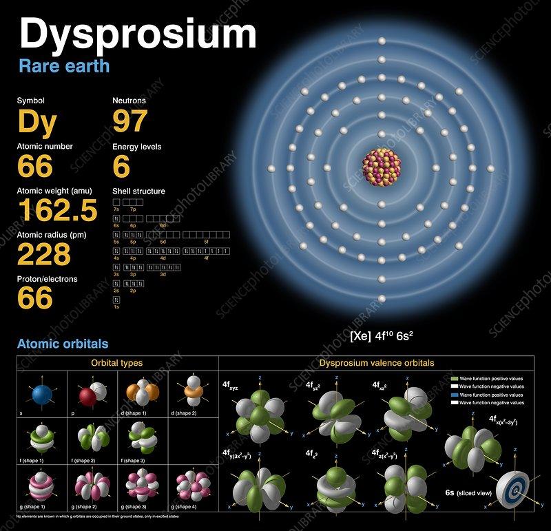 dysprosium  atomic structure  3747