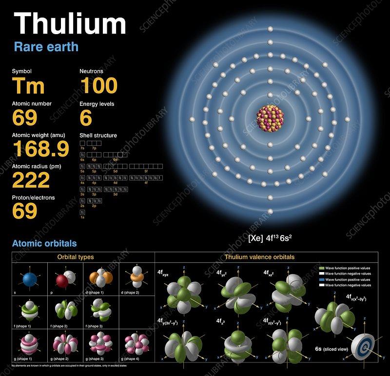 Thulium  Atomic Structure - Stock Image C018  3750