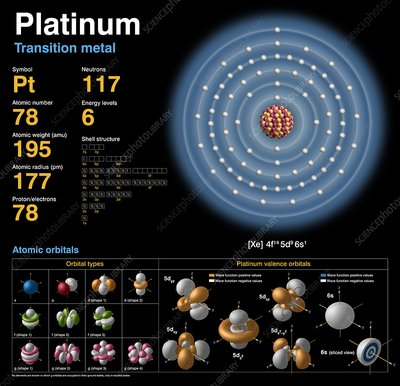 Platinum, atomic structure