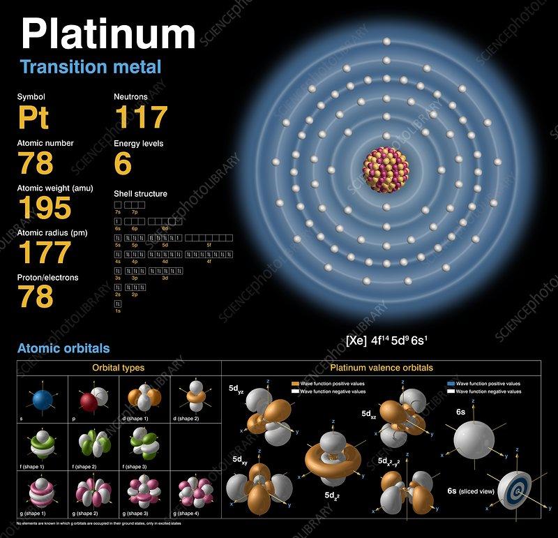 Platinum Atomic Structure Stock Image C0183759 Science Photo