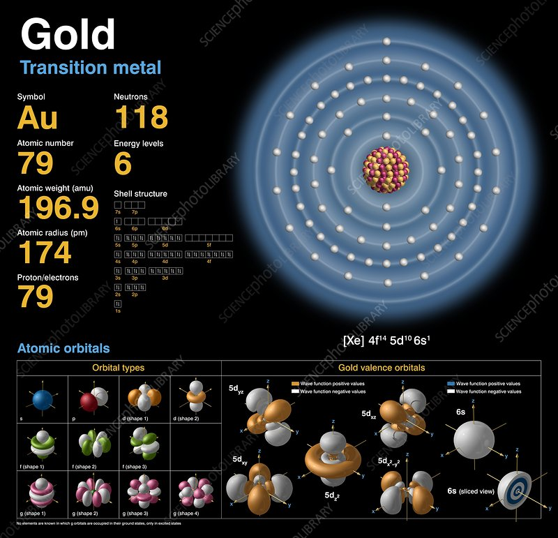 gold, atomic structure stock image c018 3760 science photo library