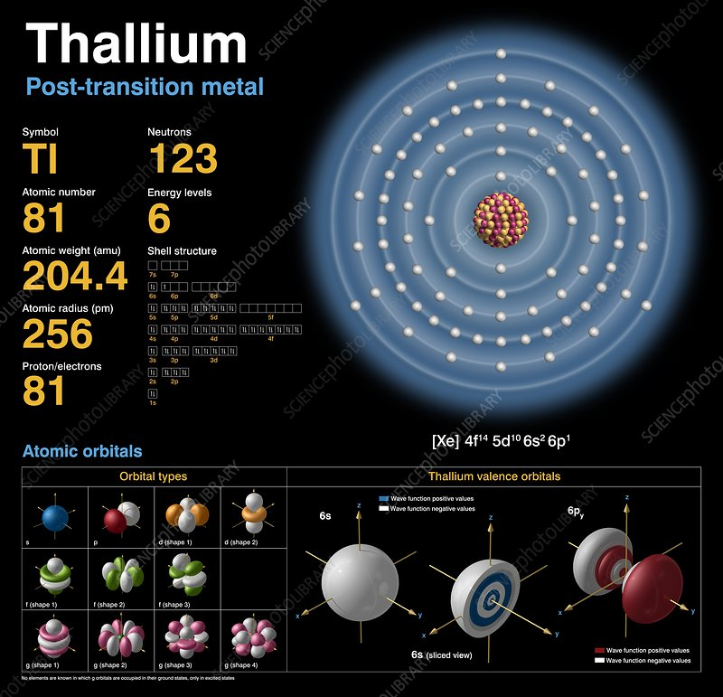 a chemical analysis of the element thallium tl atomic number 81 Mercury is a chemical element with symbol hg and atomic number 80   thallium (tl) thallium can be  interference removal and analysis of environmental waters.