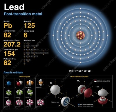 Lead, atomic structure