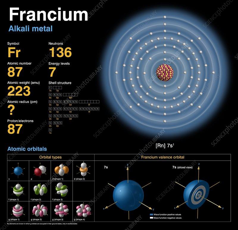 Francium, Atomic Structure