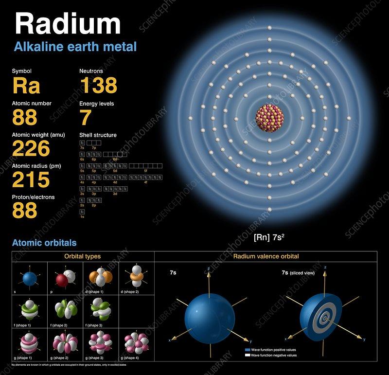 Radium Atomic Structure Stock Image