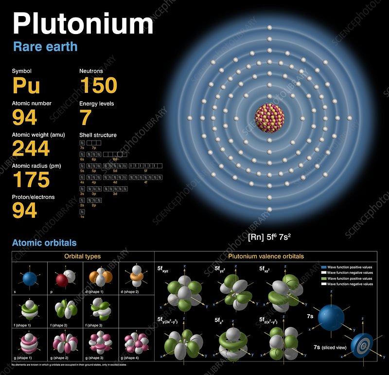 Plutonium Atomic Structure Stock Image C0183775 Science Photo