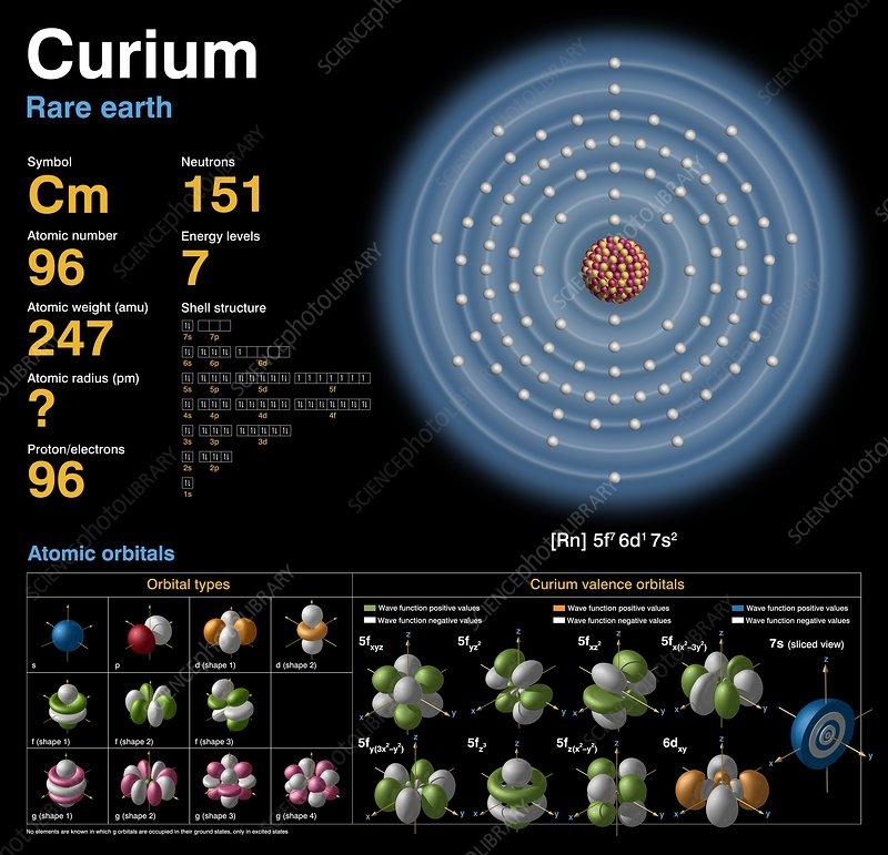 Curium, atomic structure