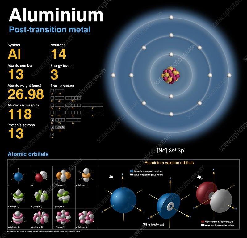 Aluminium, atomic structure