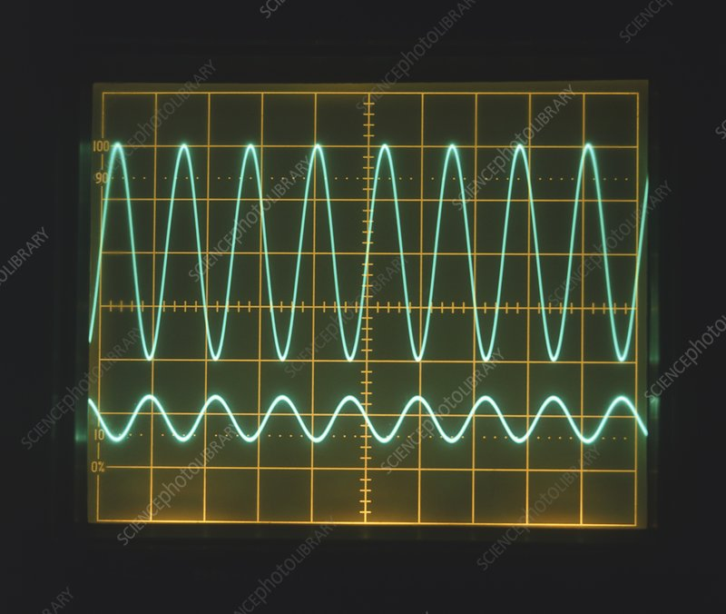 High frequency sine waves on oscilloscope