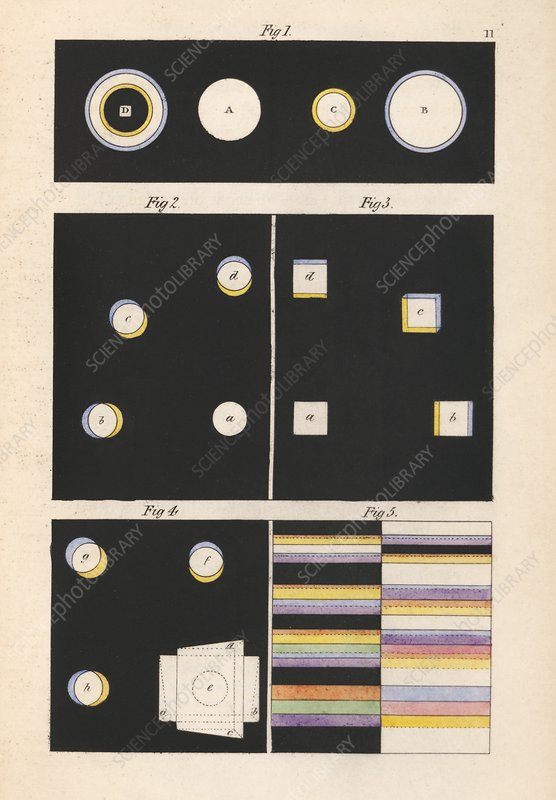 Goethe's theory of colours, 19th century