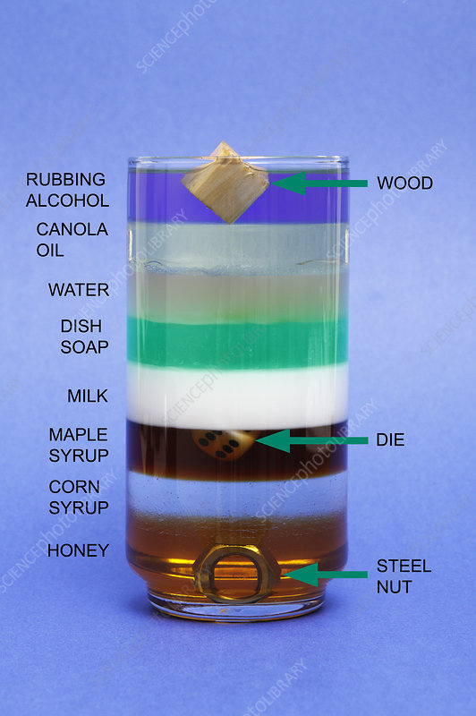 Liquids and Solids of Different Density
