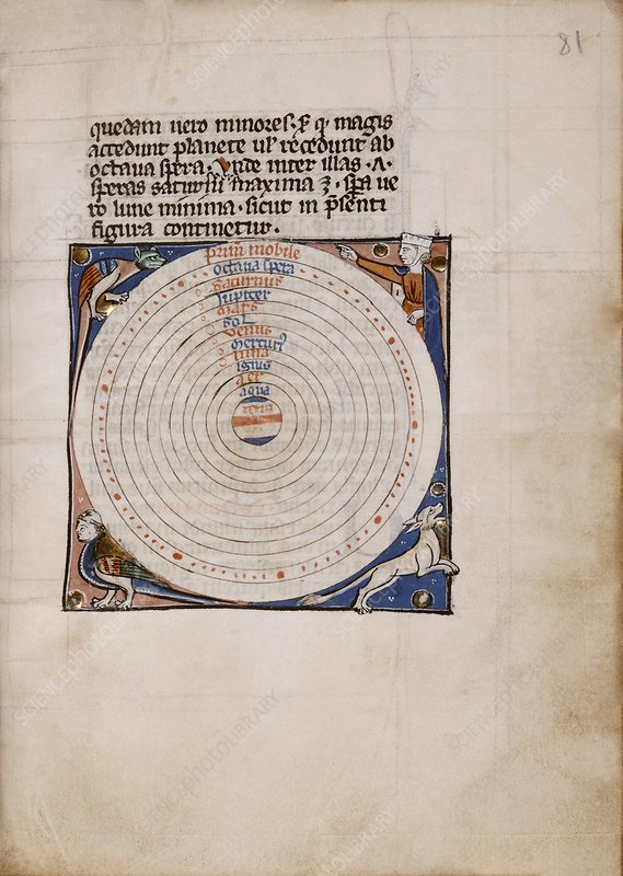 Medieval depiction of the Solar System