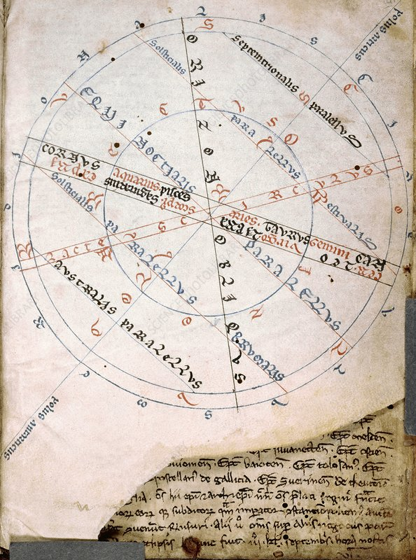Medieval diagram of an armillary sphere