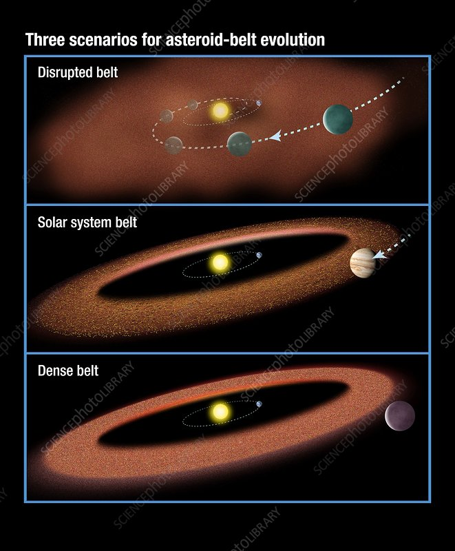 Evolution of asteroid belts, illustration