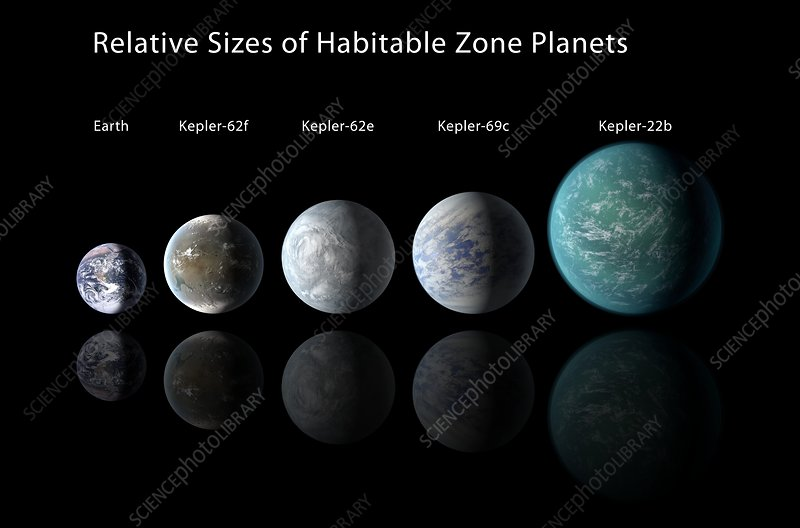 Habitable zone planets, illustration