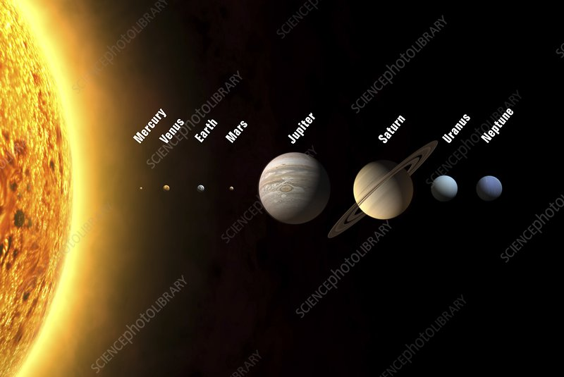 Solar system's planets