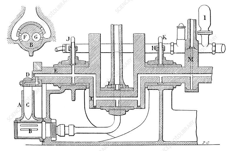 delaunay-belleville engine  19th century - stock image c022  9092