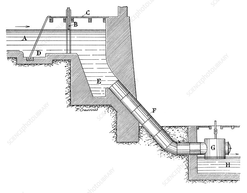 Closed turbine water flow, illustration