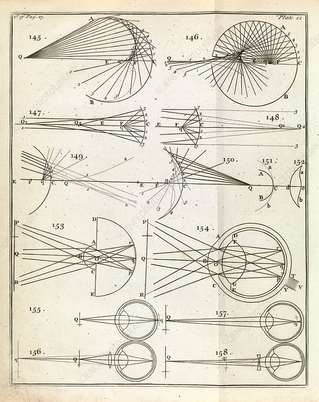 Optics of corrective lenses, 1738 - Stock Image C024/3978 - Science ...