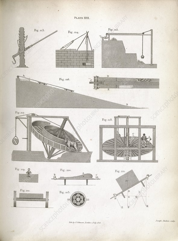 Mechanics of lifting devices, 1807