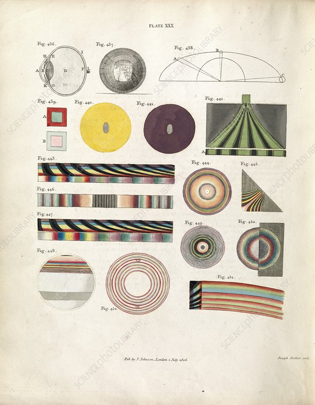 Optical phenomena, 1807