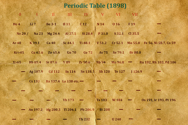Early version of the Periodic Table