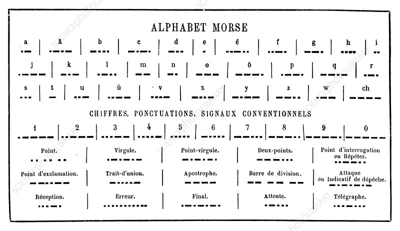 French Morse code alphabet