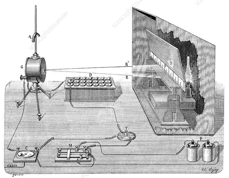 Telegraph galvanometer, 19th century - Stock Image C024 ...  Telegraph galva...