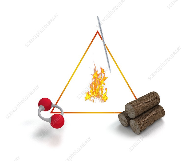 Fire triangle, illustration