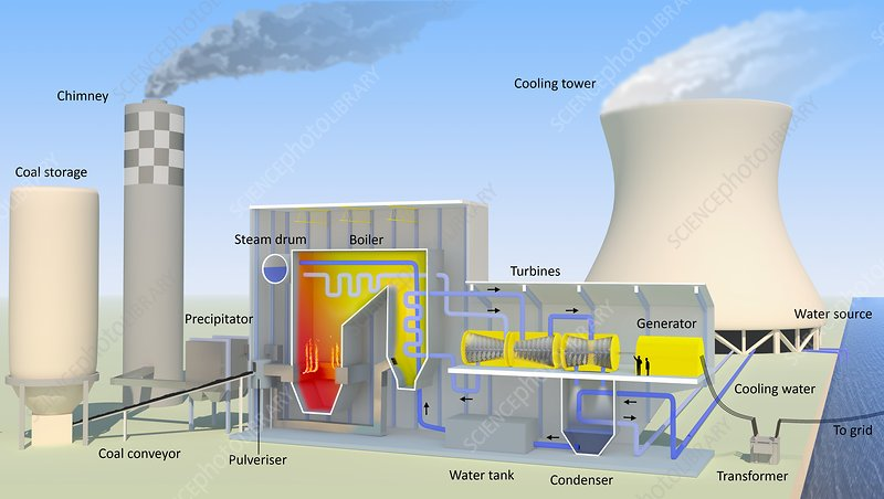 Coal-fired power station, diagram