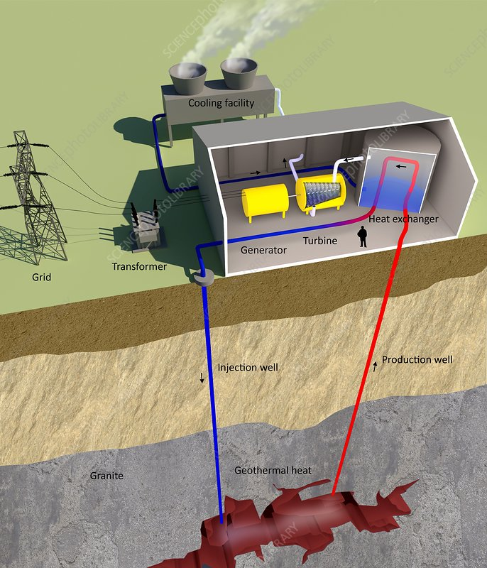 Geothermal power, diagram