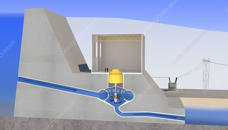 Hydroelectric power, diagram