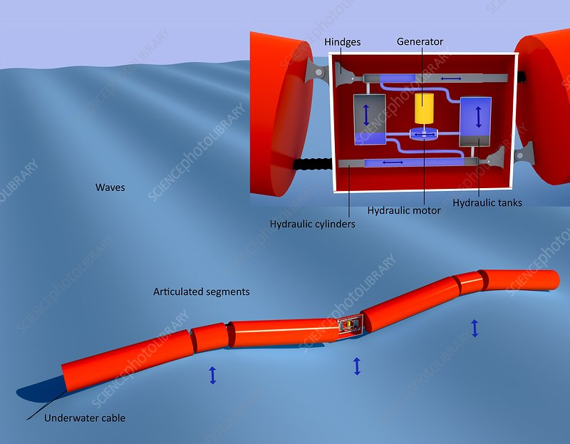 Pelamis wave power, diagram