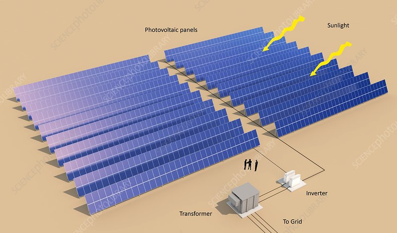 Photovoltaic power generation, diagram