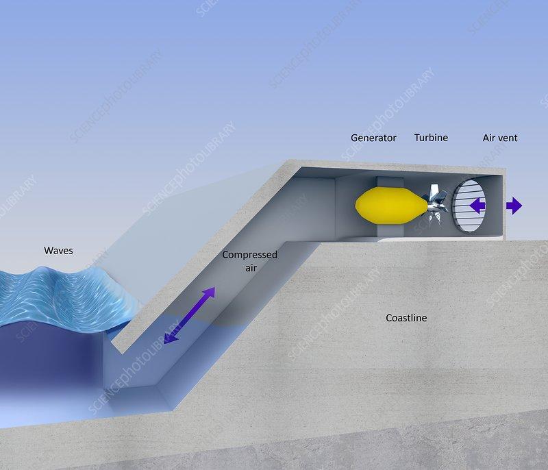 Shore-based wave energy, diagram