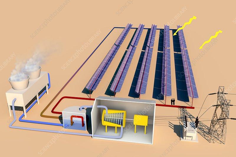 Solar thermal power, diagram