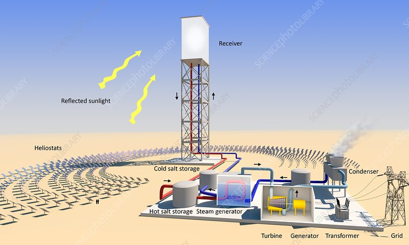 Solar tower electricity, diagram