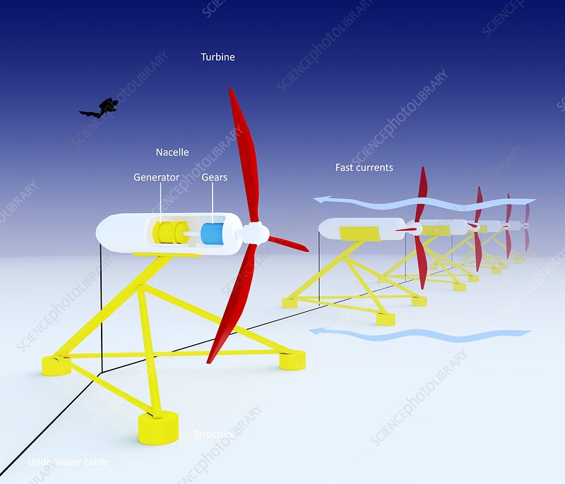 Tidal turbine energy, diagram