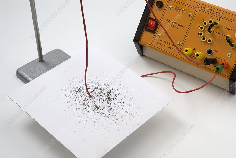 Magnetic field from an electric current