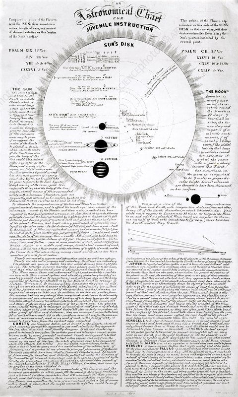Educational astronomical chart, 1839