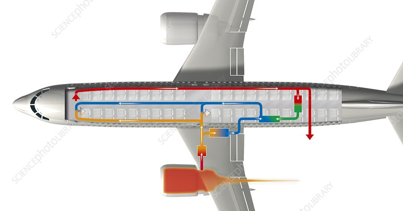 Passenger aircraft air circulation system
