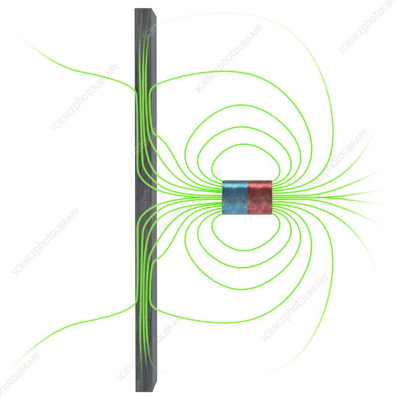 Magnetic field interacting with iron