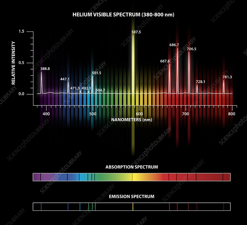 Helium Emission And Absorption Spectra - Stock Image C025  8080