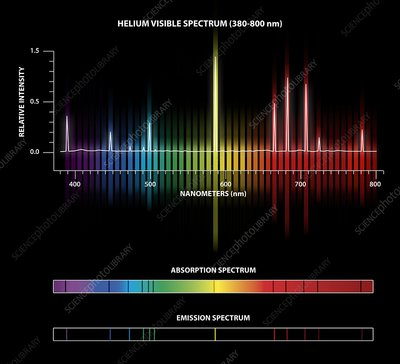 Helium emission and absorption spectra