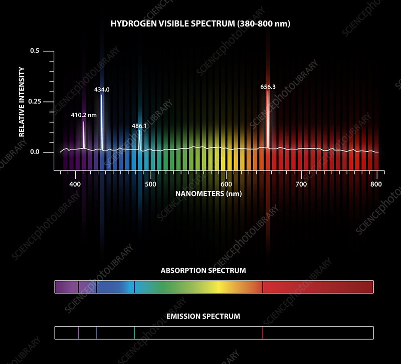 Hydrogen Emission And Absorption Spectra